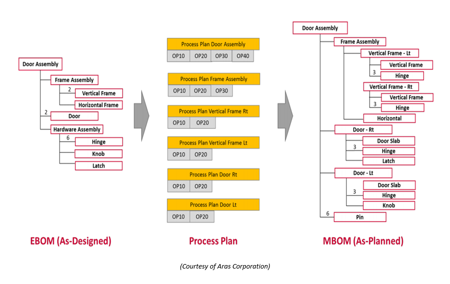 Manufacturing Process Planning - Essig PLM