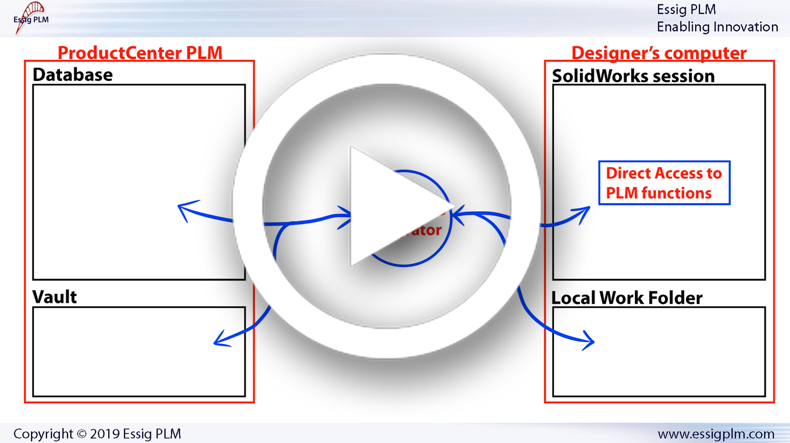 Need To Login –  ProductCenter SolidWorks Integrator